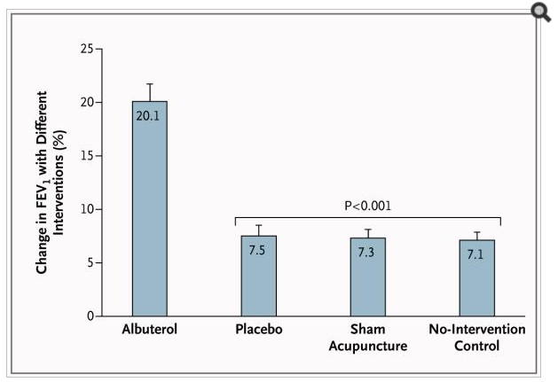 albuterol-asma-placebo-acupuntura